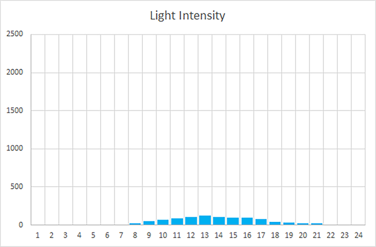 light readings - small north window.png